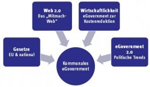 eGovernment-Einflussfaktoren
