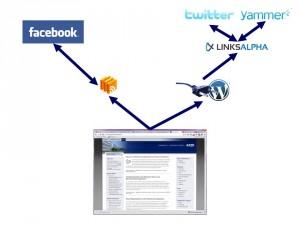 Verbindungen der Sozialen Netzwerke mit dem Blog