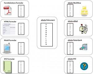 Grundstruktur der Formularverarbeitung in der eGovernment-Suite