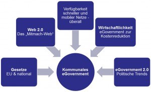 E-Government-Einflussfaktoren