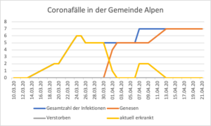 Gemeinde Alpen - Corona-Fallzahlenentwicklung